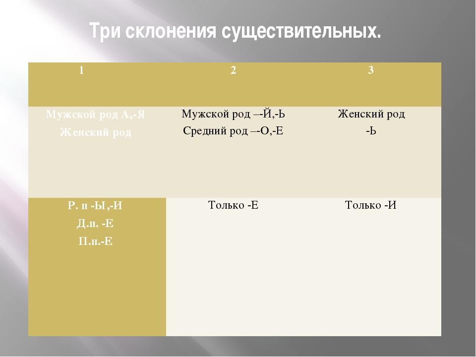 Три склонения существительных. 1 2 3 Мужской род А,-Я Женский род...