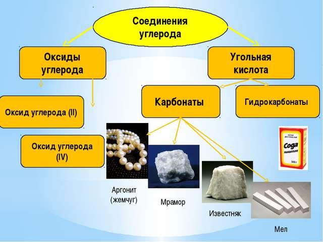 Соединения углерода Оксиды углерода Угольная кислота Оксид углерода (II) Окси...
