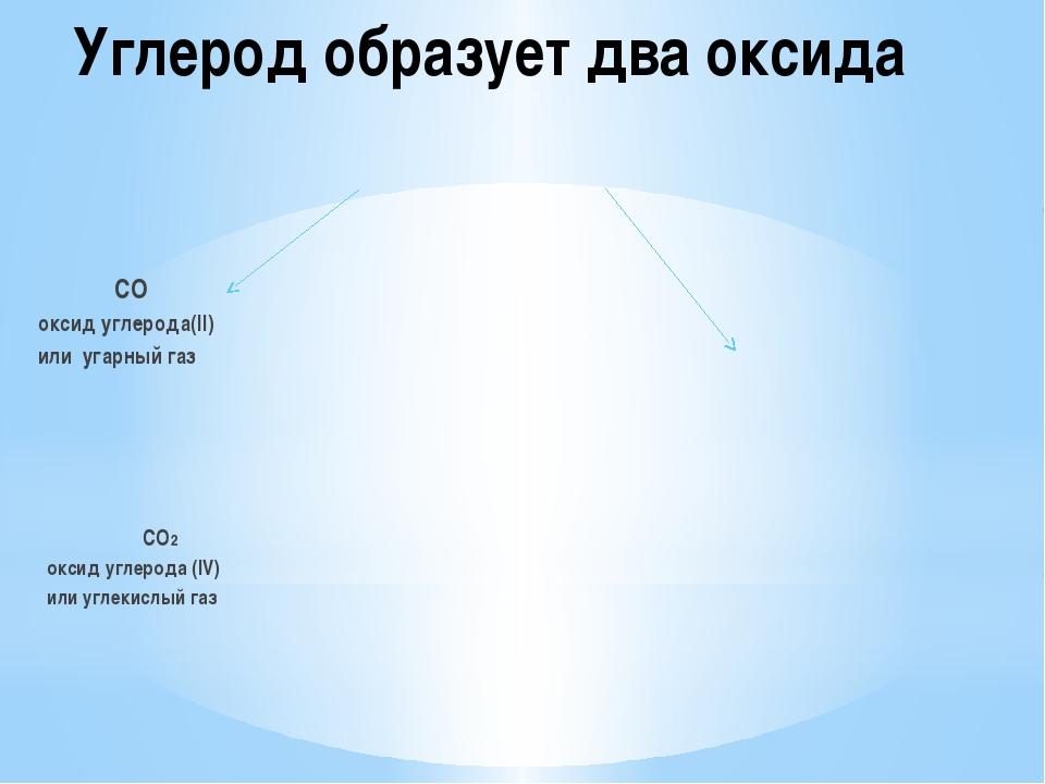 Углерод образует два оксида CO оксид углерода(II) или угарный газ CO2 оксид у...