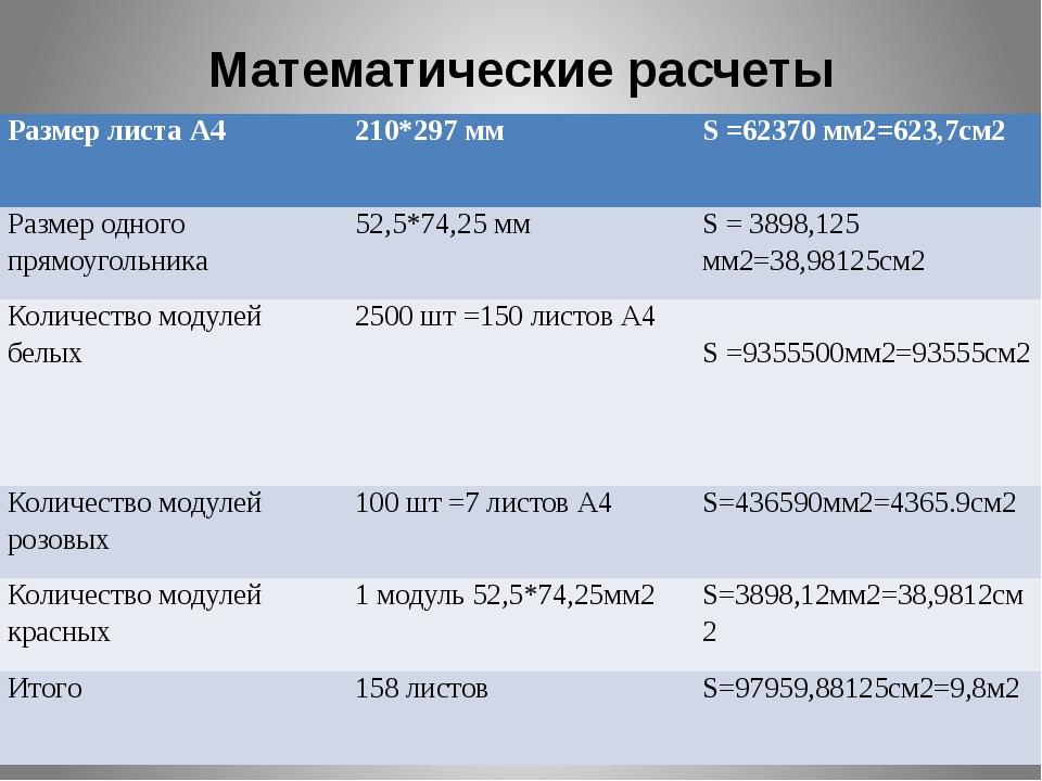 Математические расчеты Размер листа А4 210*297 мм S =62370 мм2=623,7см2 Разме...