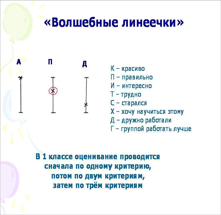 C:\Users\Samsung\Desktop\Приёмы работы при безотметочном обучении Секция 1 НП конференция 2012 Сеть учителей Нытвенского района_files\img(3).jpg