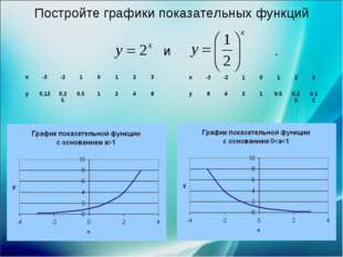 Постройте графики показательных функций и . х-3-210123 у0,120,250,5