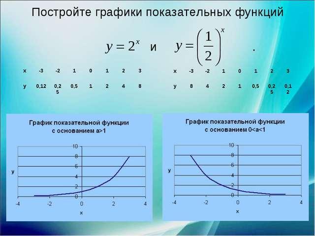 Постройте графики показательных функций и . х-3-210123 у0,120,250,5...