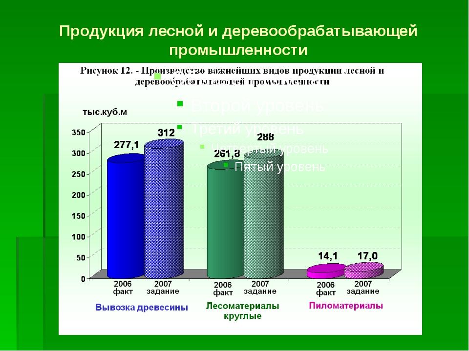 Продукция лесной и деревообрабатывающей промышленности