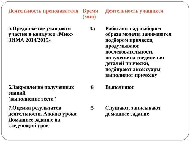 Деятельность преподавателяВремя (мин)Деятельность учащихся 5.Предложение уч...