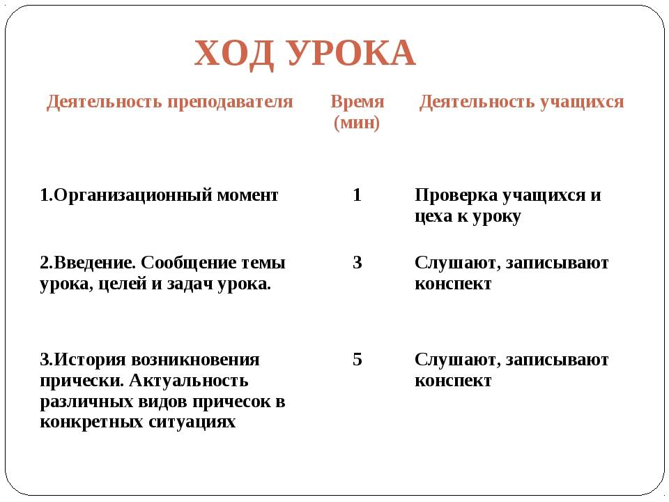 ХОД УРОКА Деятельность преподавателяВремя (мин)Деятельность учащихся 1.Орга...