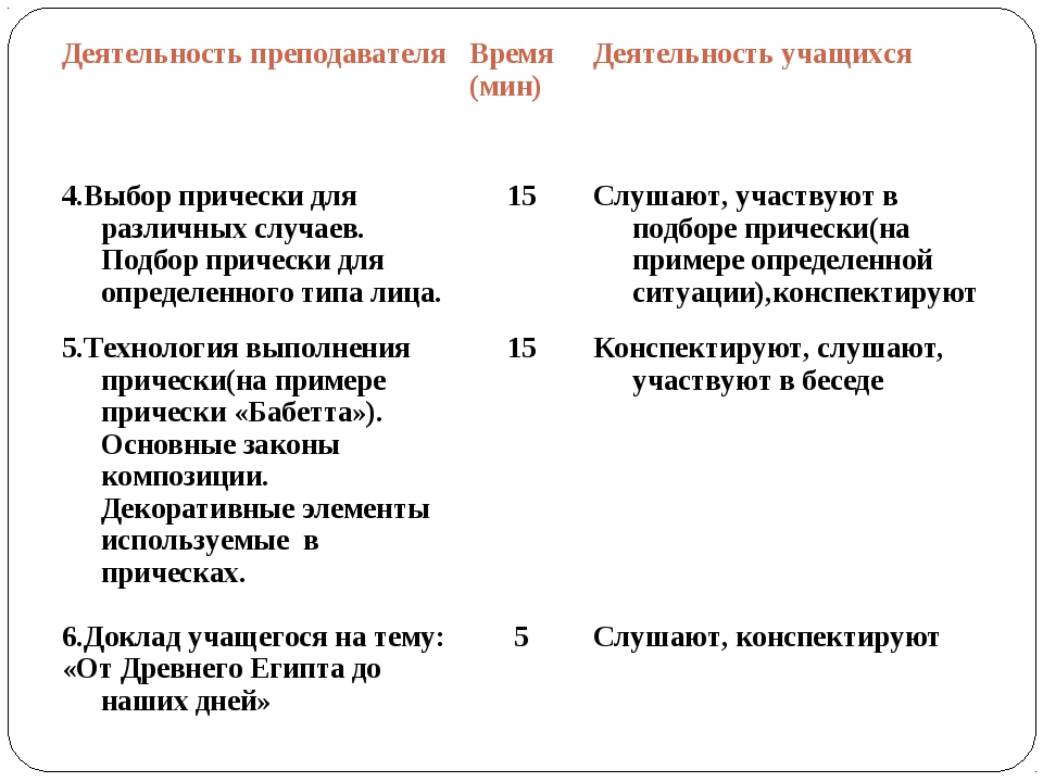 Деятельность преподавателяВремя (мин)Деятельность учащихся 4.Выбор прически...