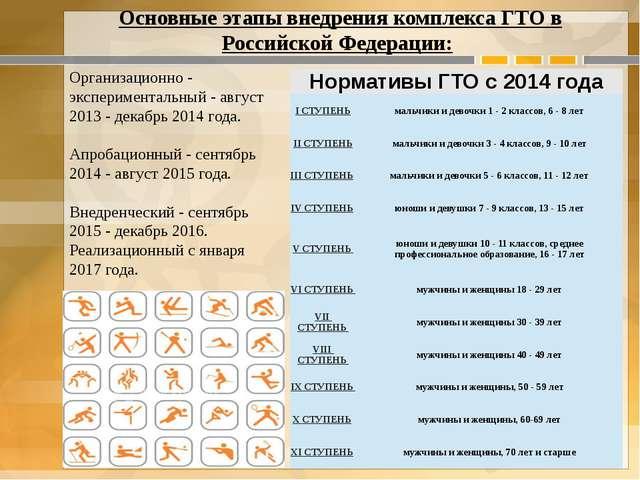 Организационно - экспериментальный - август 2013 - декабрь 2014 года. Апроба...
