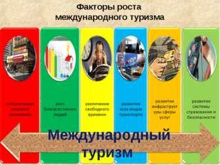 Факторы роста международного туризма Международный туризм