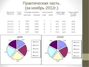 Практическая часть. (за ноябрь 2012г.) днем ночью Дата: число/ месяц/ годt°C