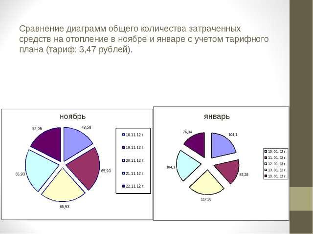 Сравнение диаграмм общего количества затраченных средств на отопление в ноябр...