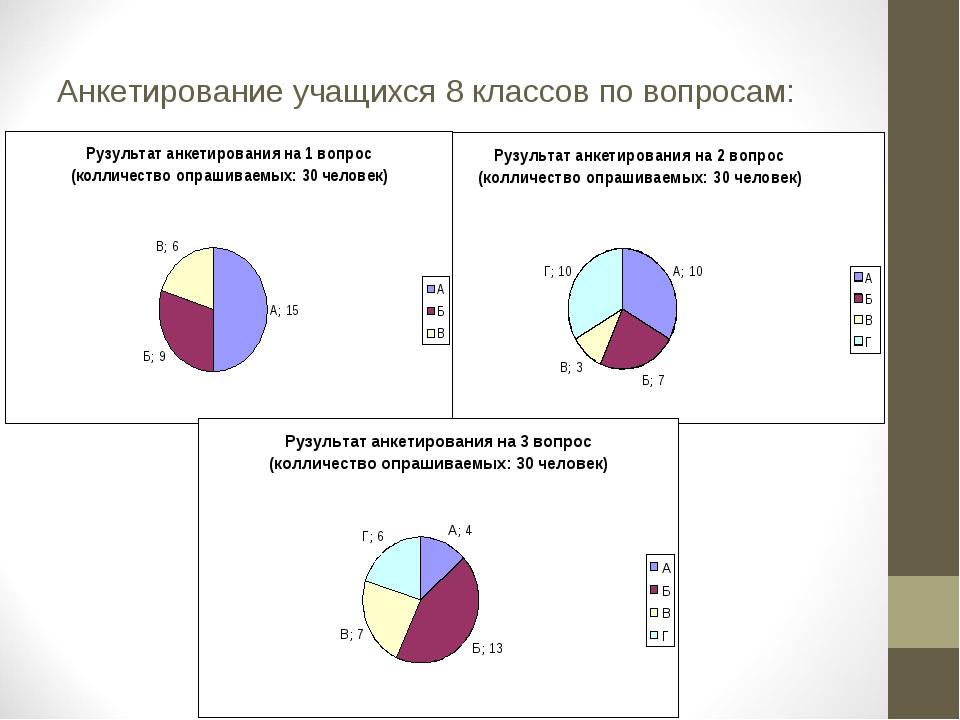 Анкетирование учащихся 8 классов по вопросам: