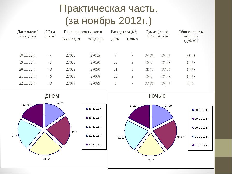 Практическая часть. (за ноябрь 2012г.) днем ночью Дата: число/ месяц/ годt°C...