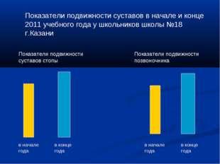 Показатели подвижности суставов в начале и конце 2011 учебного года у школьни
