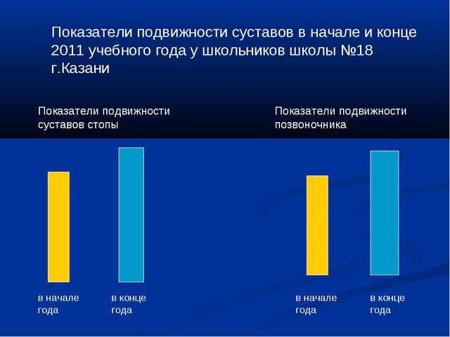 Показатели подвижности суставов в начале и конце 2011 учебного года у школьни...