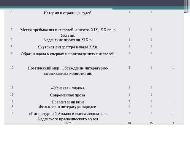5 История и страницы судеб. 1 1 6 Места пребывания писателей и поэтов ХIХ,...