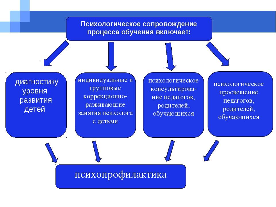 Психологическое сопровождение процесса обучения включает: диагностику уровня...