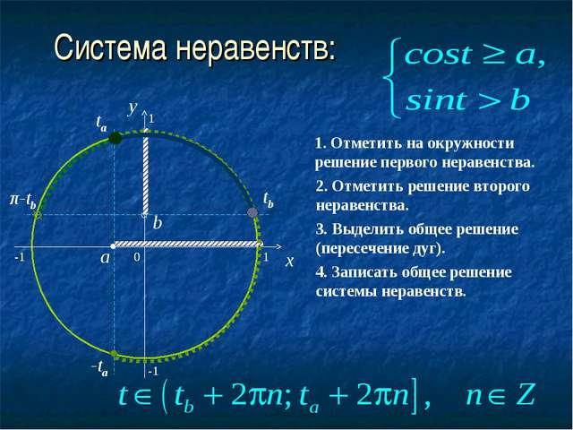 Система неравенств: 0 x y a ta -ta -1 1 b tb π-tb 1 -1 1. Отметить на окружно...