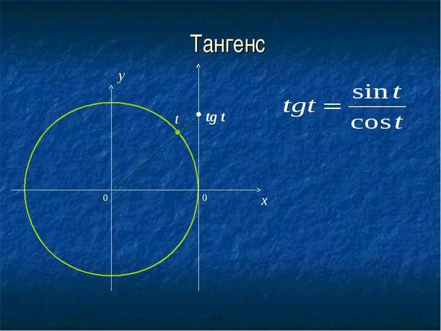 Тангенс 0 x y tg t t 0