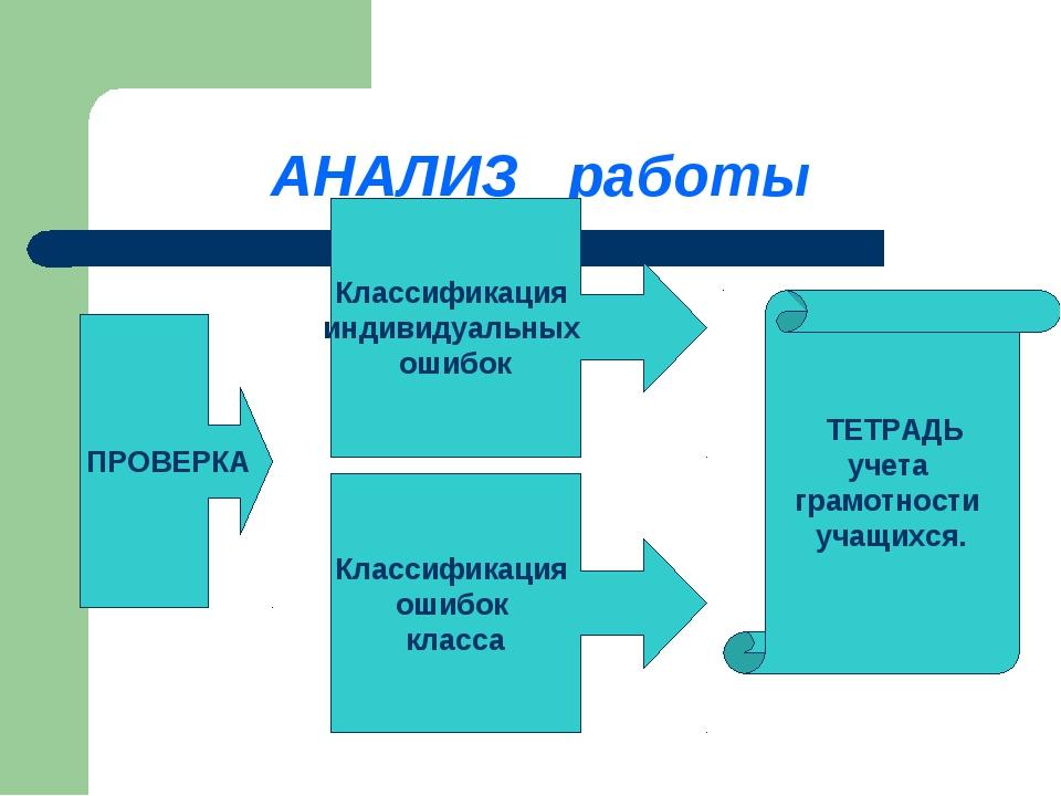 АНАЛИЗ работы ПРОВЕРКА Классификация индивидуальных ошибок Классификация ошиб...