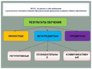 ФГОС включает в себя требования к результатам освоения основной образователь