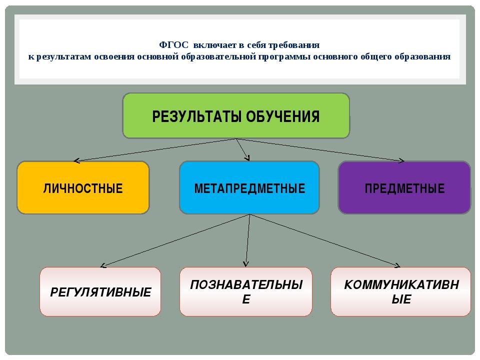 ФГОС включает в себя требования к результатам освоения основной образователь...