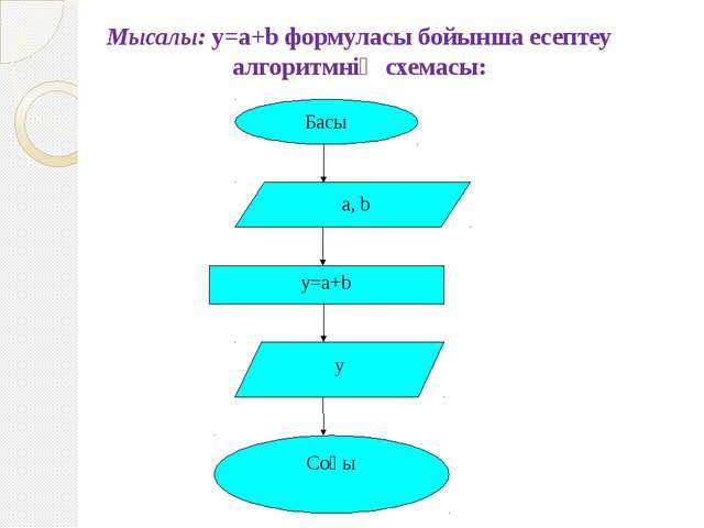 Мысалы: у=a+b формуласы бойынша есептеу алгоритмнің схемасы:
