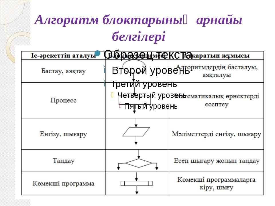 Алгоритм блоктарының арнайы белгілері