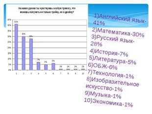 1)Английский язык-41% 2)Математика-30% 3)Русский язык-28% 4)История-7% 5)Лите