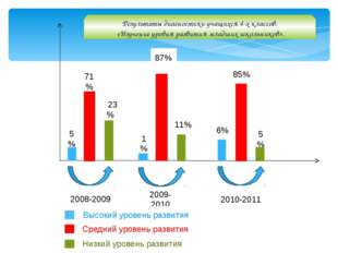 2008-2009 2009-2010 2010-2011 5% 71% 223% 1% 87% 11% 6% 85% 5% Результаты ди