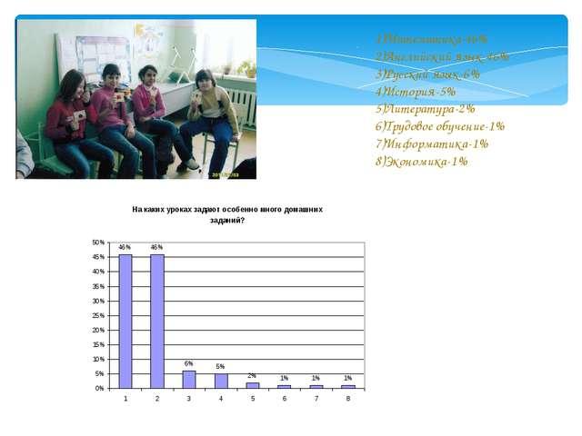 1)Математика-46% 2)Английский язык-46% 3)Русский язык-6% 4)История-5% 5)Литер...