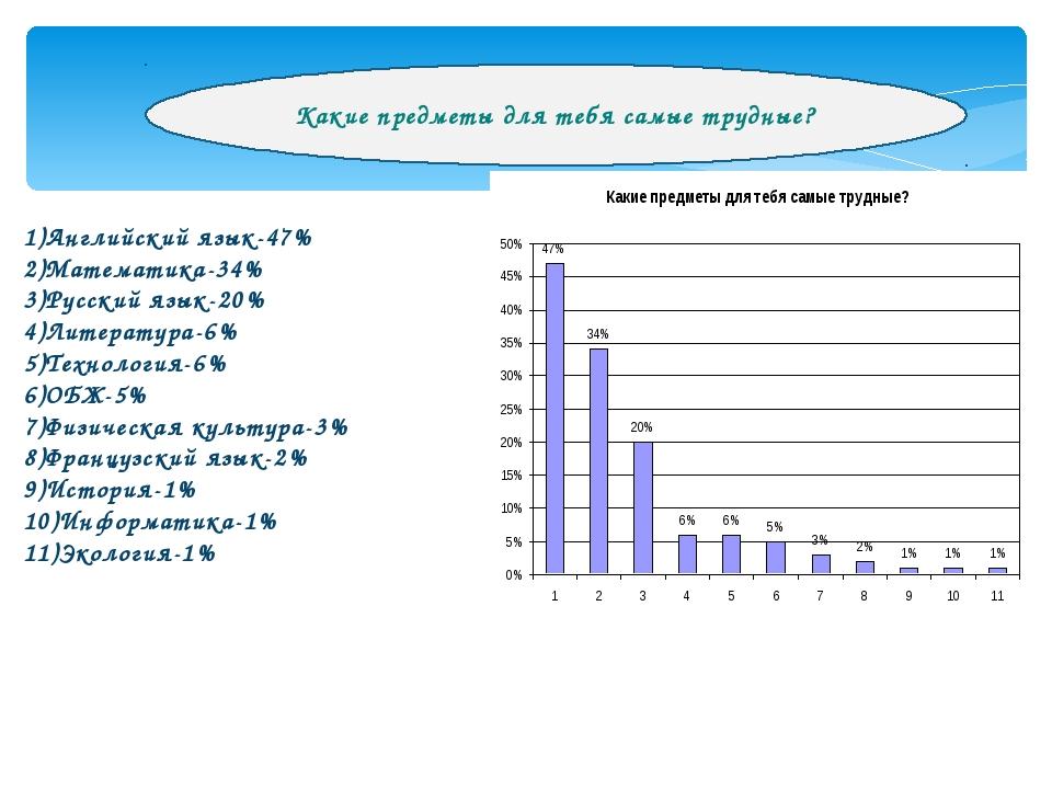 1)Английский язык-47% 2)Математика-34% 3)Русский язык-20% 4)Литература-6% 5)Т...
