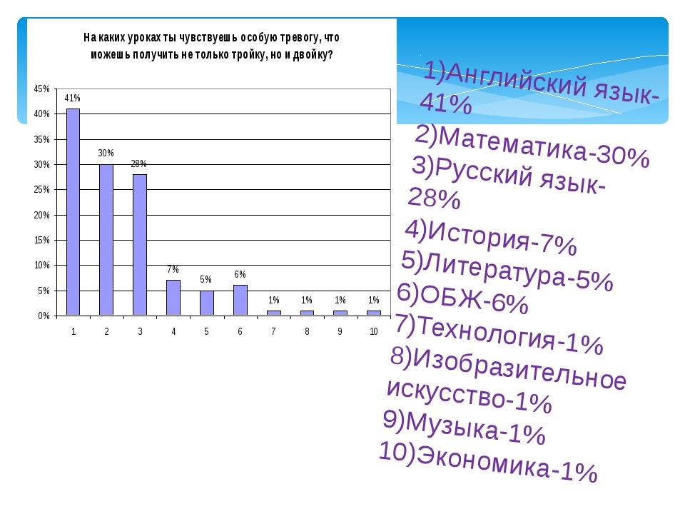 1)Английский язык-41% 2)Математика-30% 3)Русский язык-28% 4)История-7% 5)Лите...