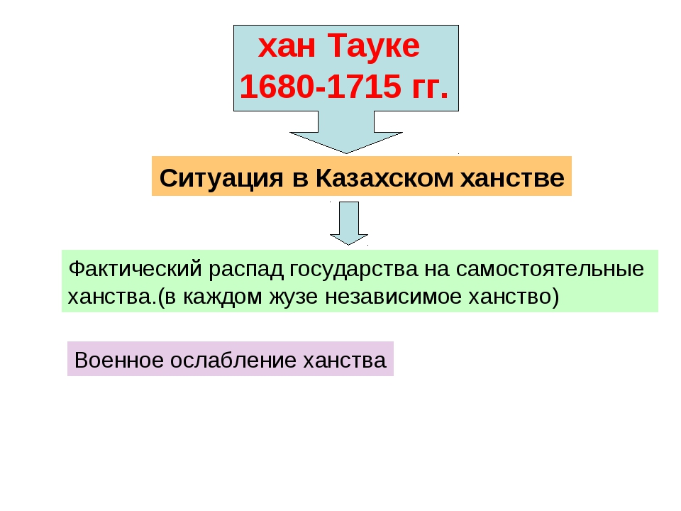 хан Тауке 1680-1715 гг. Ситуация в Казахском ханстве Фактический распад госуд...