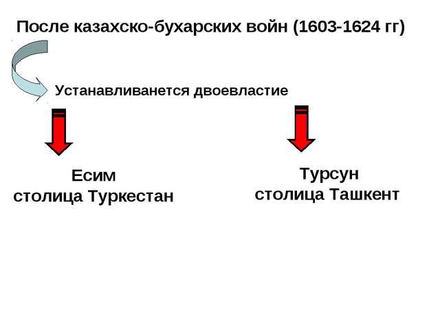 После казахско-бухарских войн (1603-1624 гг) Устанавливанется двоевластие Еси...