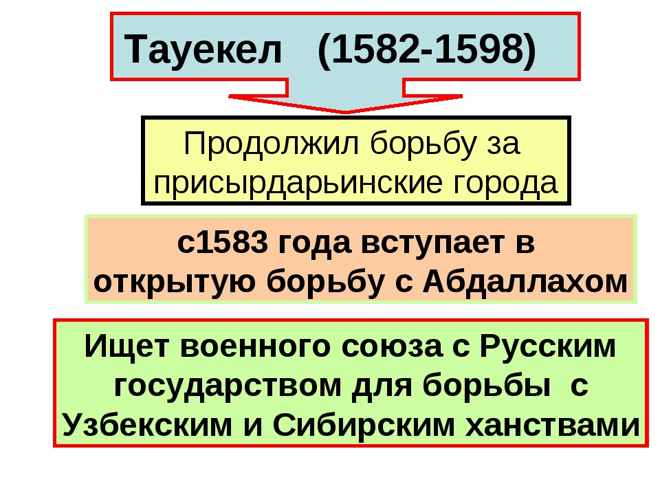 Тауекел (1582-1598) Продолжил борьбу за присырдарьинские города с1583 года вс...