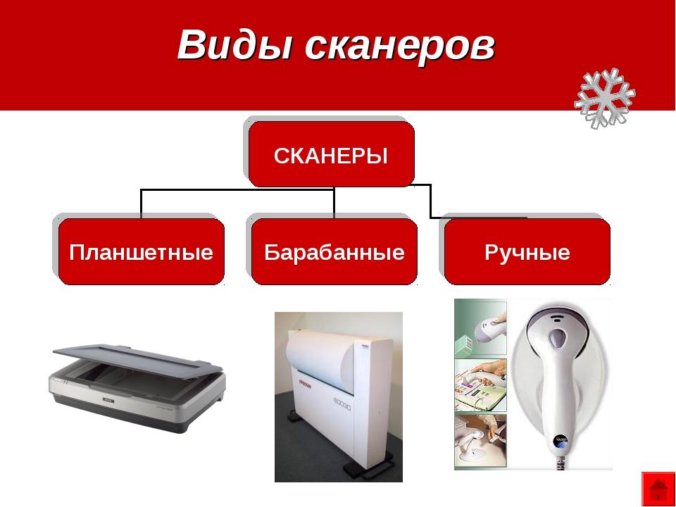 Виды сканеров СКАНЕРЫ