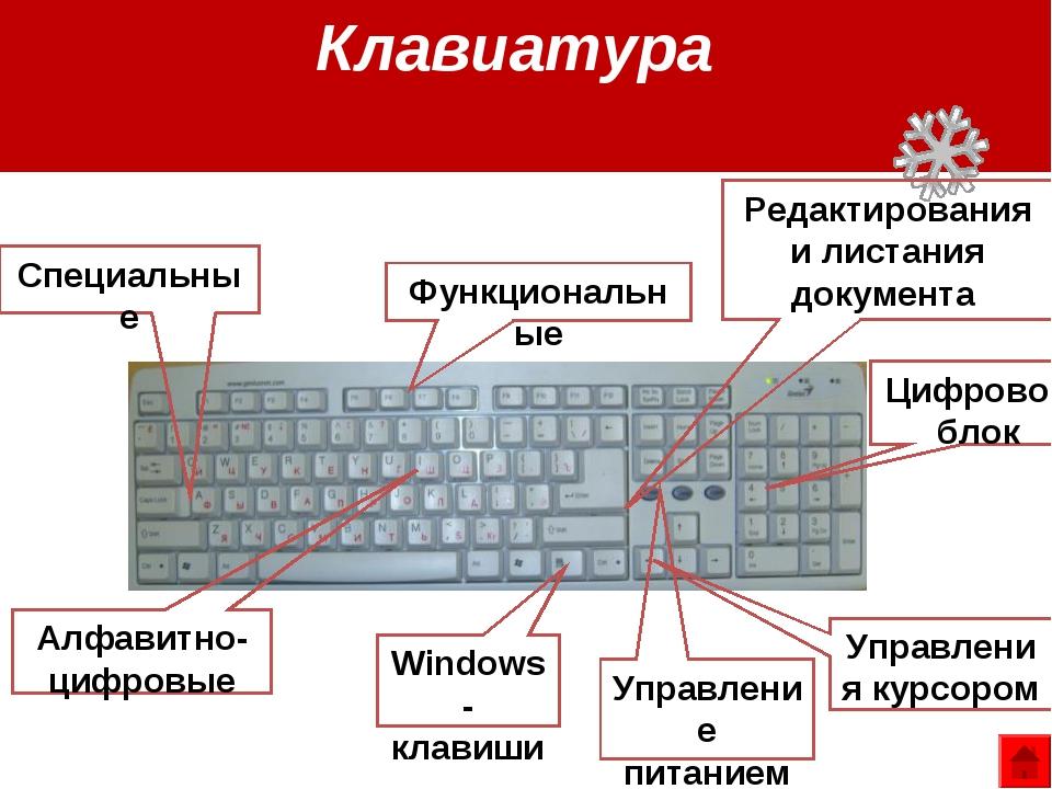 Функциональные Windows-клавиши Управления курсором Алфавитно-цифровые Редакти...