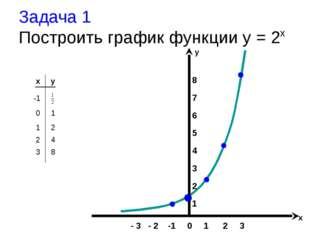 Задача 1 Построить график функции y = 2x x y -1 8 7 6 5 4 3 2 1 - 3 - 2 -1 0