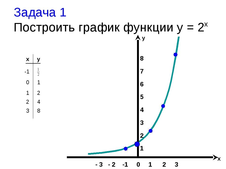 Задача 1 Построить график функции y = 2x x y -1 8 7 6 5 4 3 2 1 - 3 - 2 -1 0...