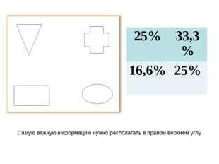 Самую важную информацию нужно располагать в правом верхнем углу 25%33,3% 16,
