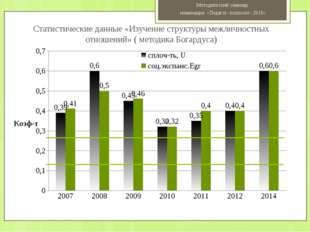 Статистические данные «Изучение структуры межличностных отношений» ( методика