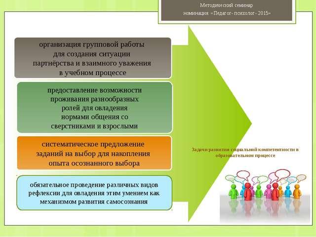 организация групповой работы для создания ситуации партнёрства и взаимного у...