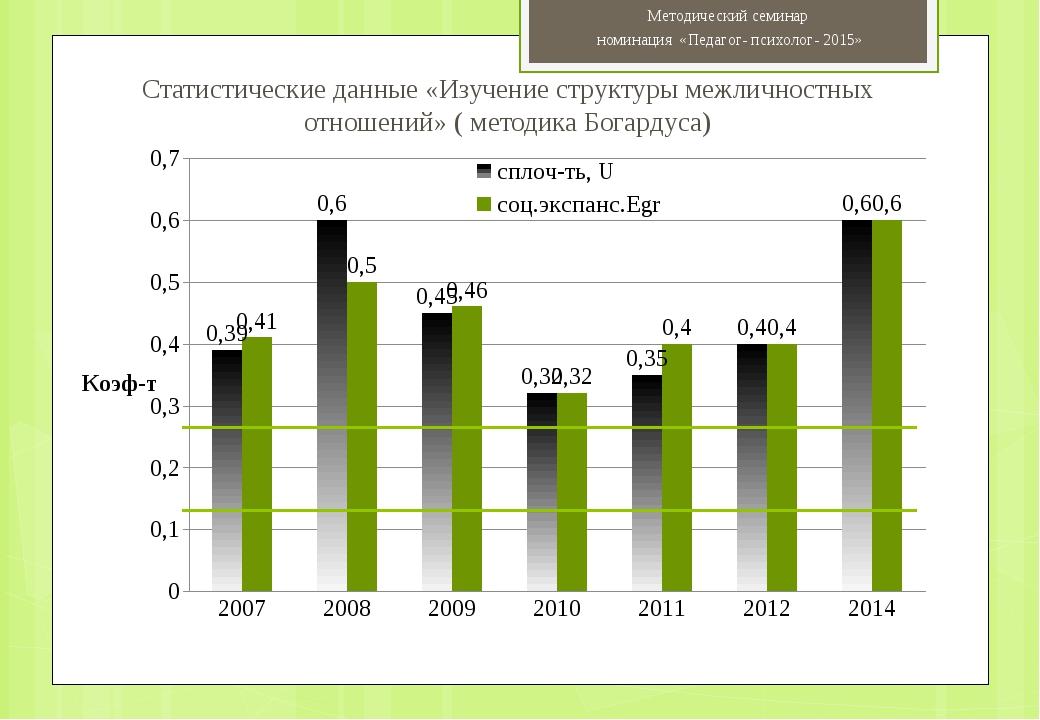 Статистические данные «Изучение структуры межличностных отношений» ( методика...
