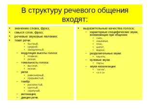 В структуру речевого общения входят: значение слова, фраз; смысл слов, фраз;