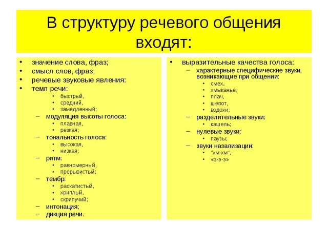 В структуру речевого общения входят: значение слова, фраз; смысл слов, фраз;...