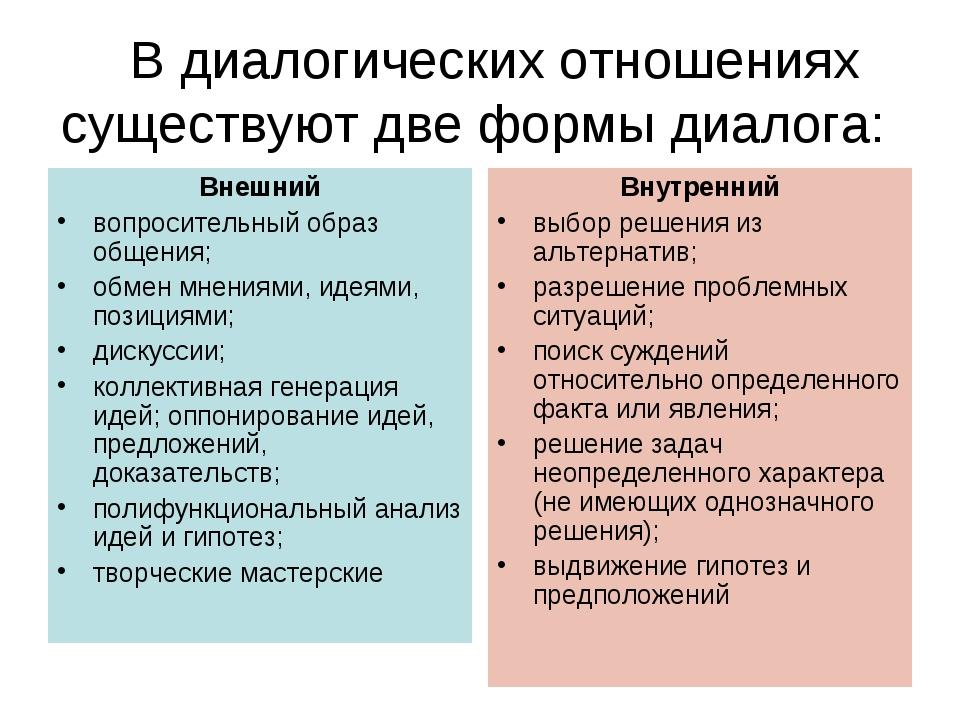 В диалогических отношениях существуют две формы диалога: Внешний вопросител...