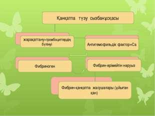 жарақаттану=тромбоциттердің бүлінуі Фибриноген Фибрин-қанқатпа жасушалары (ұ