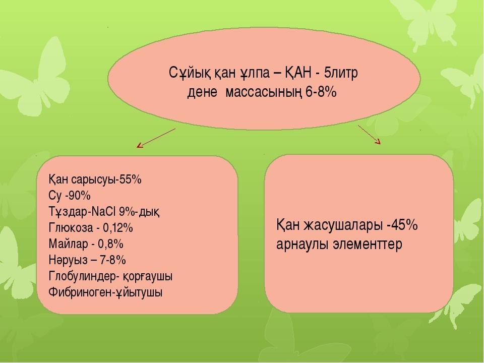 Қан сарысуы-55% Су -90% Тұздар-NaCl 9%-дық Глюкоза - 0,12% Майлар - 0,8% Нәру...