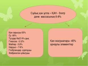 Қан сарысуы-55% Су -90% Тұздар-NaCl 9%-дық Глюкоза - 0,12% Майлар - 0,8% Нәру